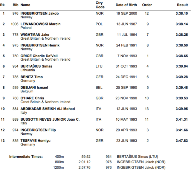 results-1500-2018euros